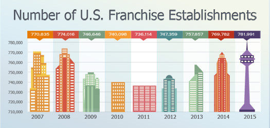 us franchise statistics