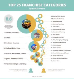 top-25-franchise-categories
